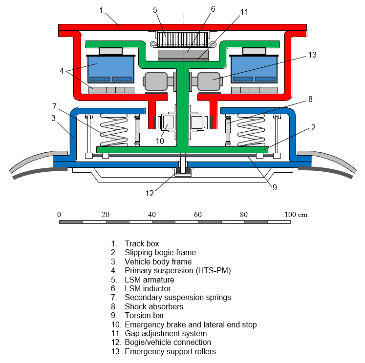A new concept of modular magnetic levitation train for urban ... Maglev Generator Installation Wiring Diagram on