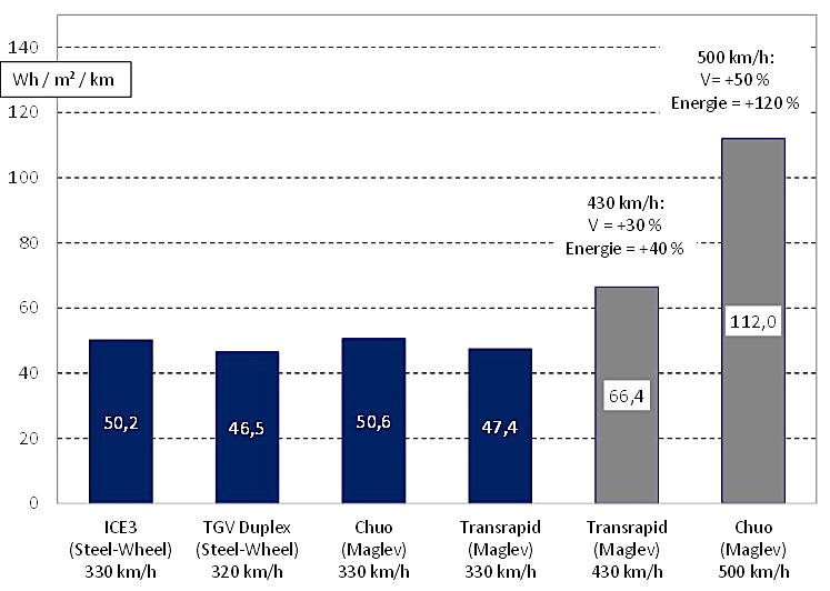Energy consumption of track-based high-speed trains: maglev systems