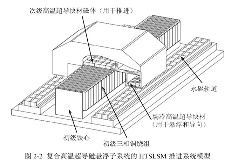 Status and research progress of the linear rail transit system in