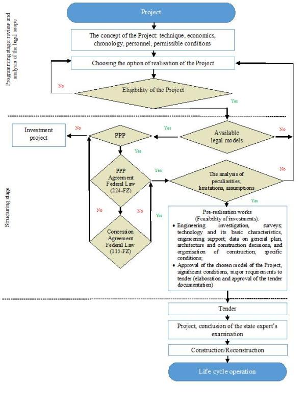 The Algorithm Of Structuring A Large Infrastructure Project In The