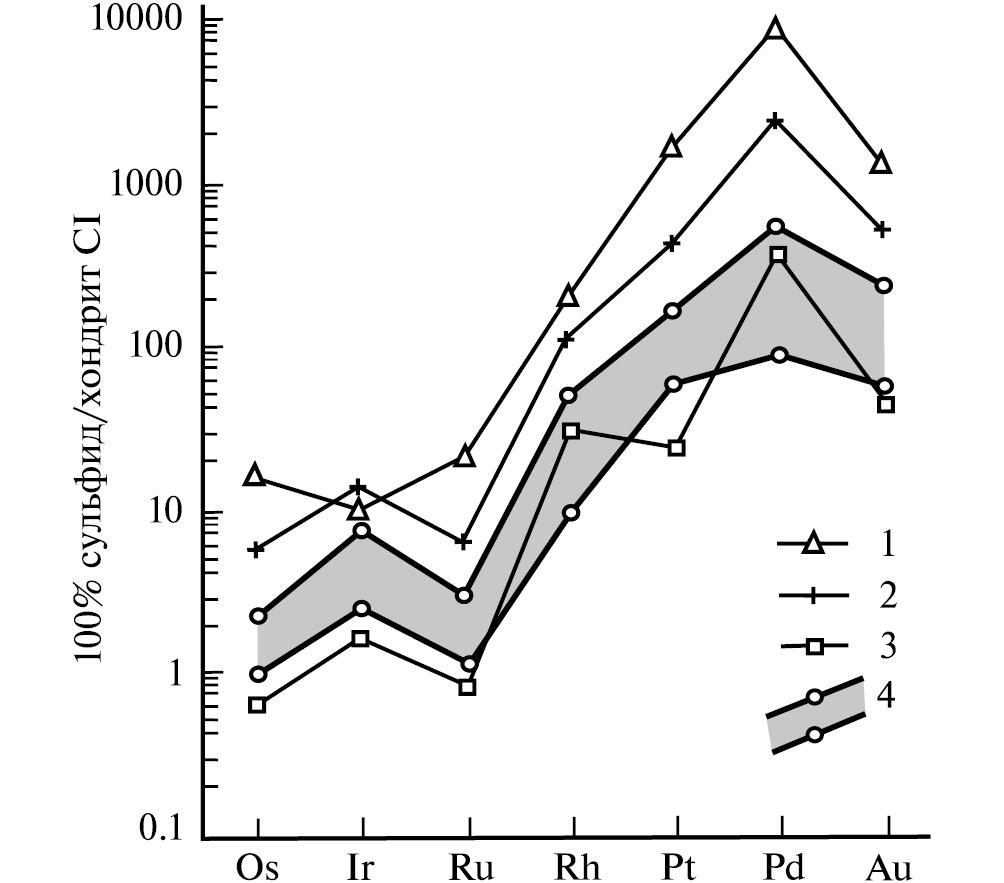 Anorthosites of the low-sulfide platiniferous horizon (Reef