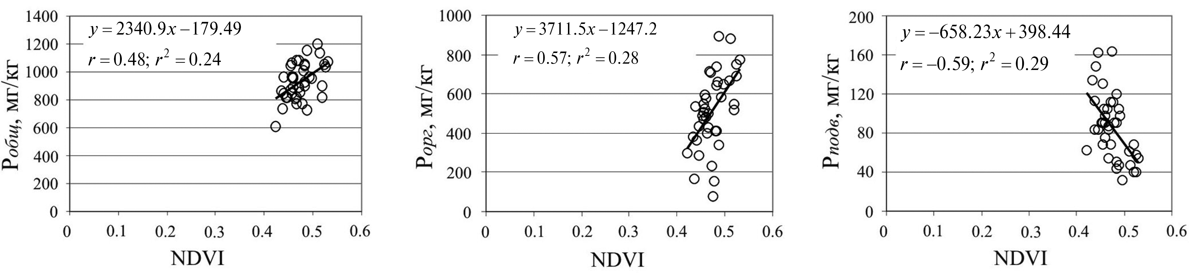 Using of NDVI in digital mapping of phosphorus content in soils and