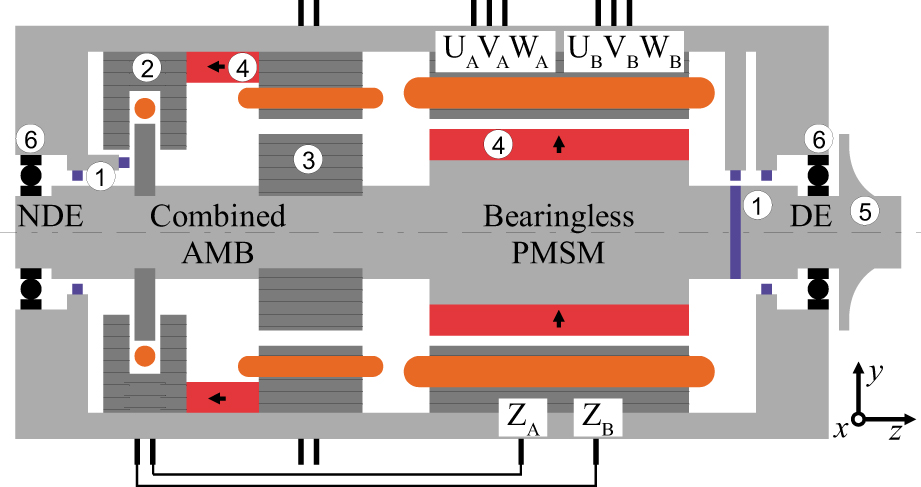 Bearingless Pm Synchronous Machine With Zero Sequence Current Driven Mag Ic Levitation Circuit Diagram Moreover Ac Sensor Fig